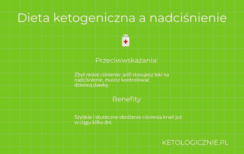 infografika dieta ketogeniczna a nadciśnienie