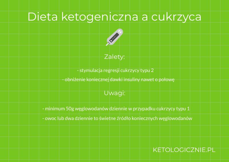 infografika dieta ketogeniczna a cukrzyca