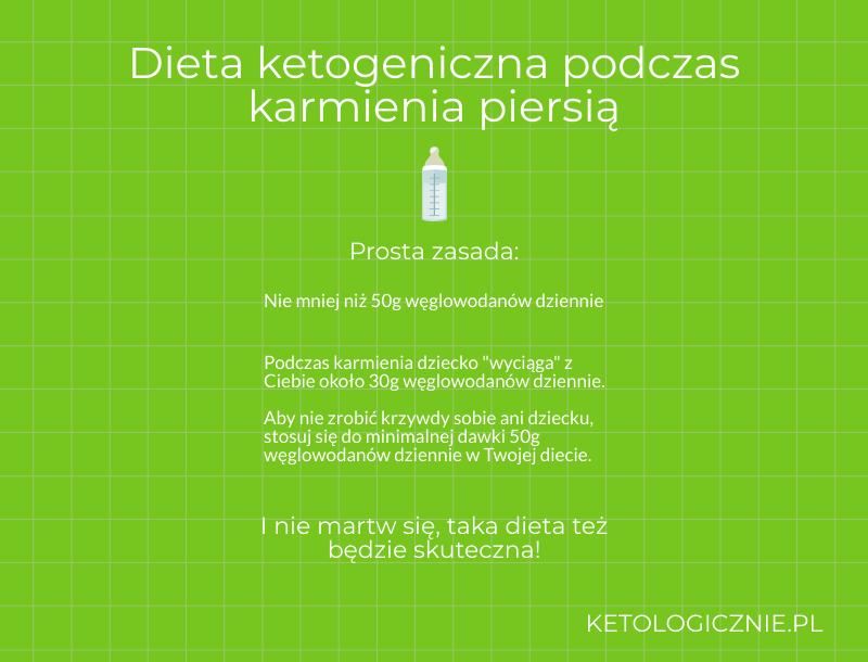 infografika dieta ketogeniczna podczas karmienia piersią