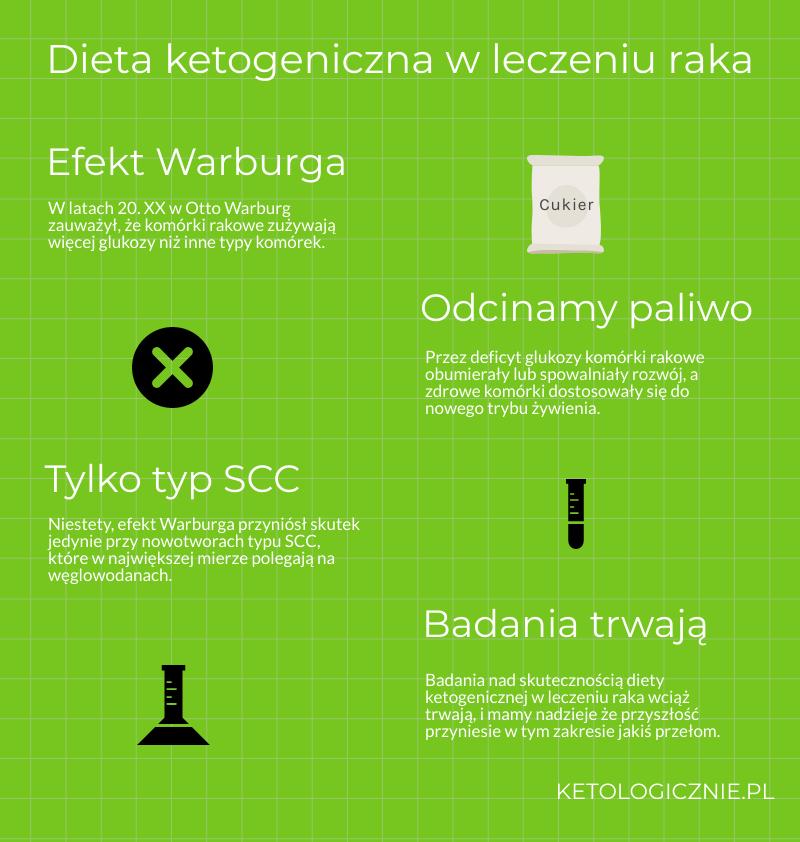 infografika dieta ketogeniczna a rak