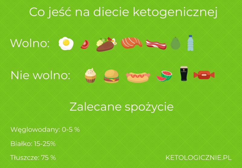 infografika co jeść na diecie ketogenicznej