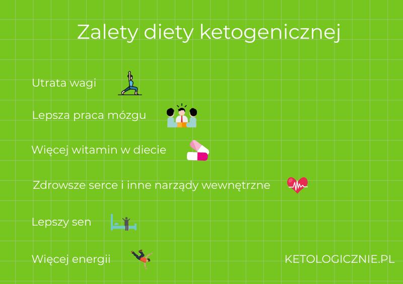 infografika zalety diety ketogenicznej