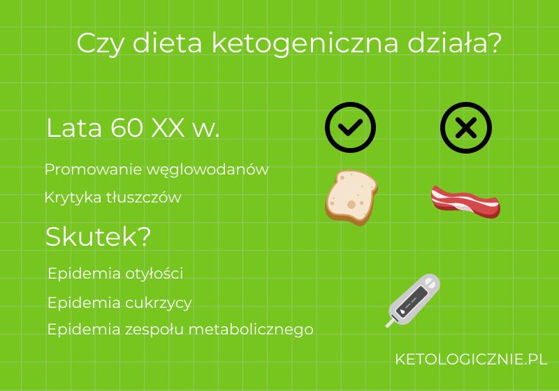 infografika czy dieta ketogeniczna działa
